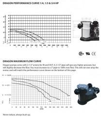 Dragon External Pond Pumps