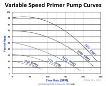 Aqua Wave Variable Speed Primer 3 hp