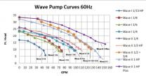 Wave II 1 hp Pond Pump 0508EX