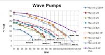 Wave I 1/15 hp External Pond Pump 0509EX